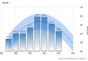 کوچک شدن 23 درصدی اقتصاد ایران در دولت روحانی